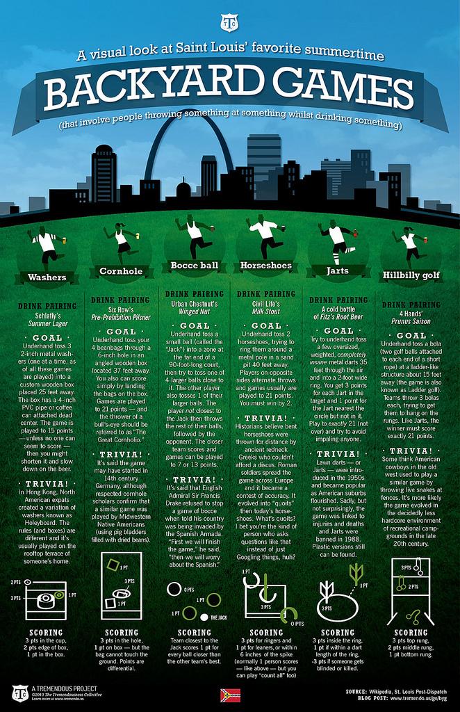 St. Louis' favorite backyard games