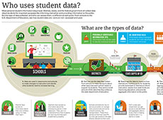 Who uses student data?